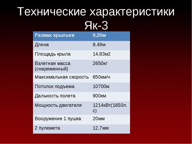 Технические характеристики Як-3 Размах крыльев9,20м Длина8,49м Площадь крыл...