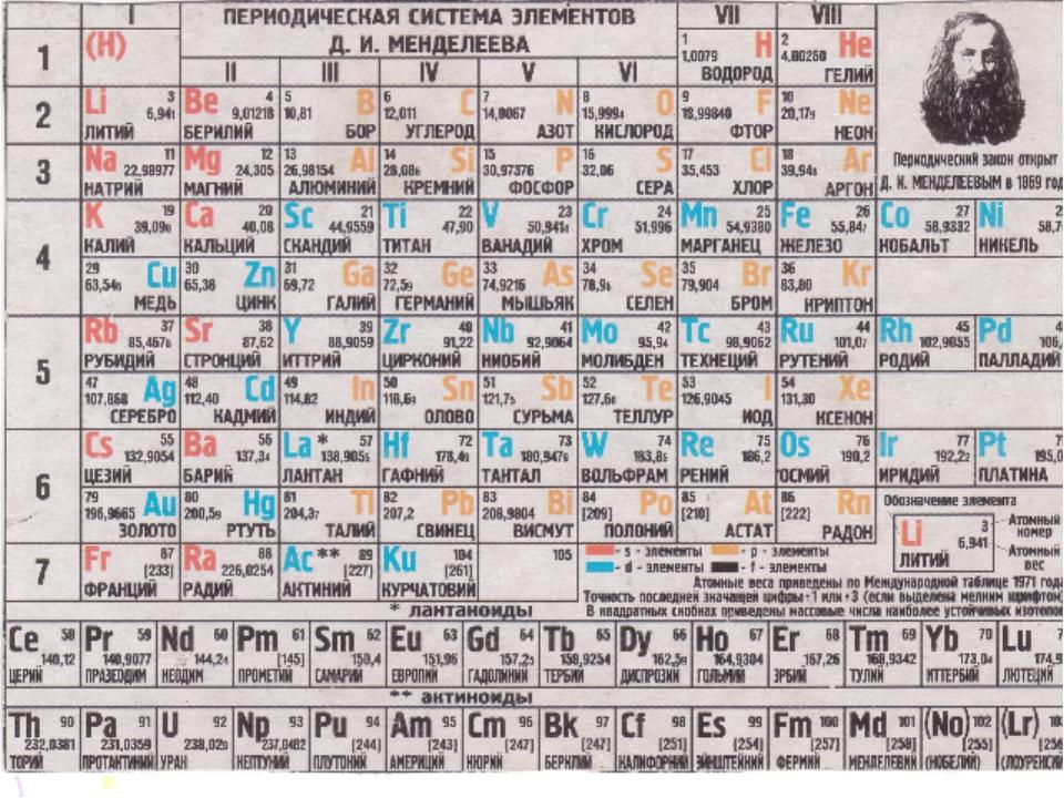Таблица менделеева в картинках большая на русском ударившись головой