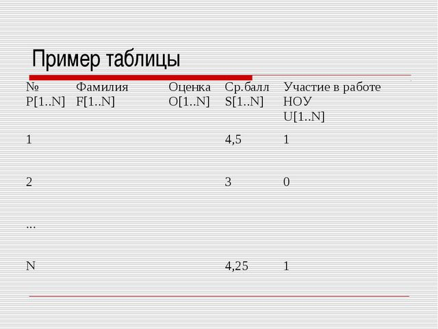 Пример таблицы № P[1..N]Фамилия F[1..N]Оценка O[1..N]Ср.балл S[1..N]Участ...