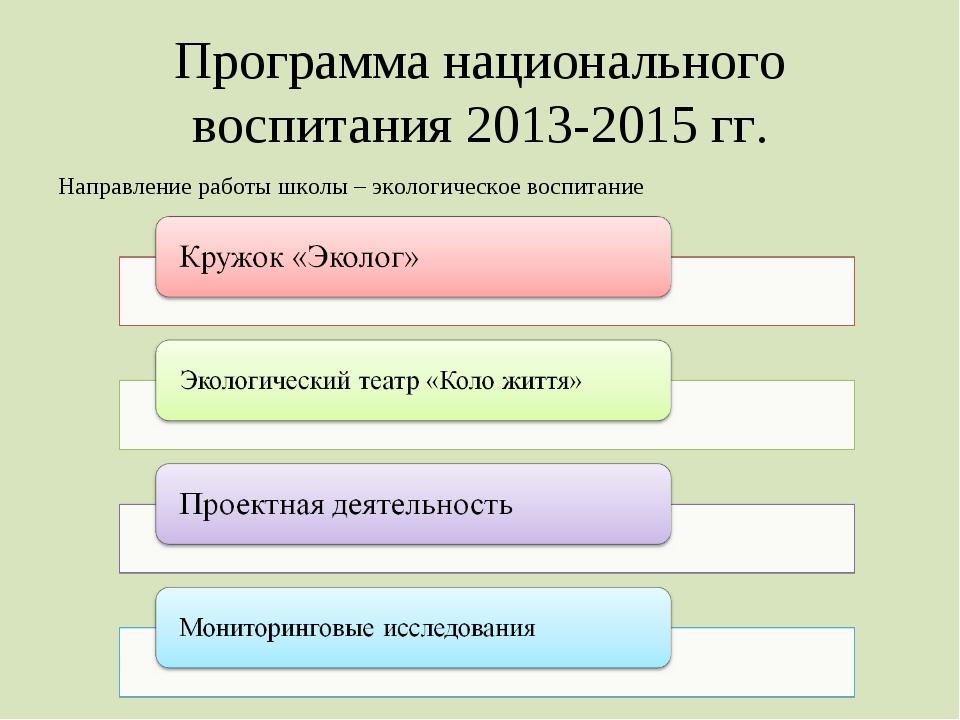 Программа национального воспитания 2013-2015 гг. Направление работы школы – э...