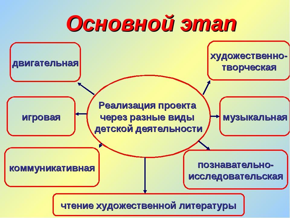 Реализация проекта через разные виды детской деятельности игровая коммуникати...