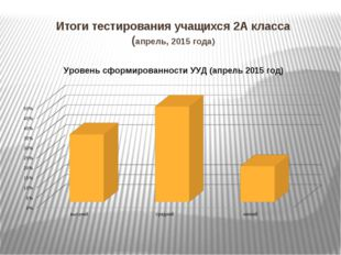 Итоги тестирования учащихся 2А класса (апрель, 2015 года)
