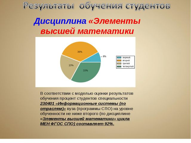 Дисциплина «Элементы высшей математики В соответствии с моделью оценки резуль...