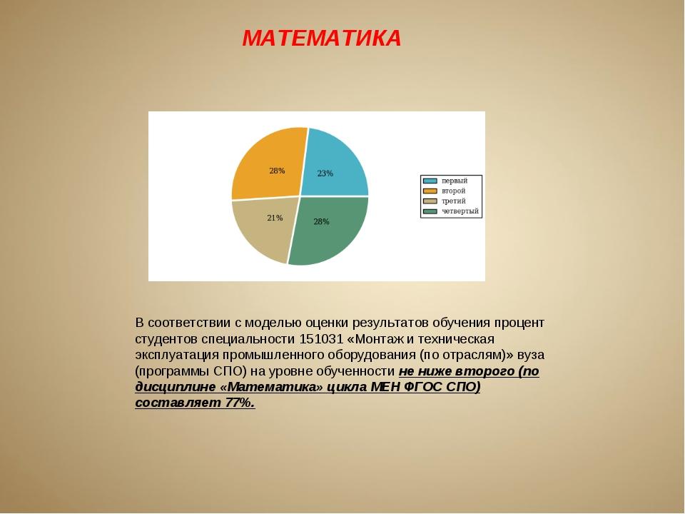 МАТЕМАТИКА В соответствии с моделью оценки результатов обучения процент студе...