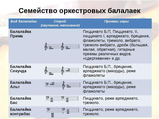 Семейство оркестровых балалаек Вид балалайкиСтрой (звучание, написание)Прие...