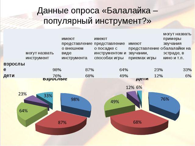 Данные опроса «Балалайка – популярный инструмент?» могут назвать инструмент...