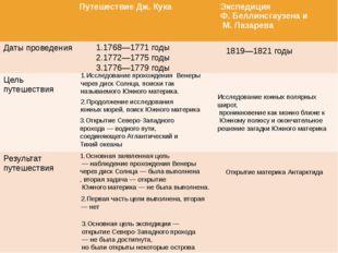 1.1768—1771 годы 2.1772—1775 годы 3.1776—1779 годы 1819—1821 годы 1.Исследова