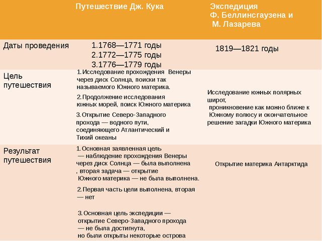 1.1768—1771 годы 2.1772—1775 годы 3.1776—1779 годы 1819—1821 годы 1.Исследова...