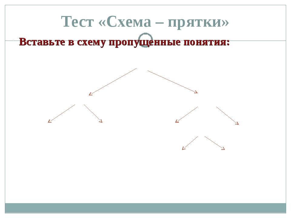 Тест «Схема – прятки» Вставьте в схему пропущенные понятия: Звуки гласные ___...