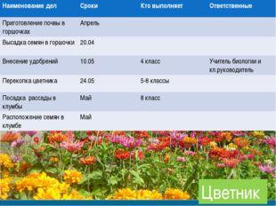Цветник Наименование делСрокиКто выполняетОтветственные Приготовление почв