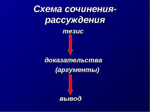 Схема сочинения-рассуждения тезис  доказательства (аргументы)  вывод
