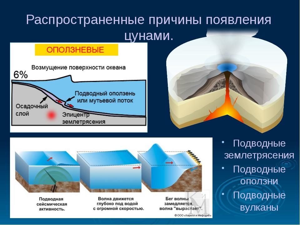 Распространенные причины появления цунами. Подводные землетрясения Подводные...