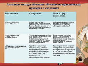Активные методы обучения: обучение на практических примерах и ситуациях Вид з