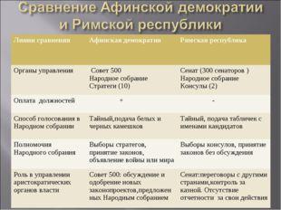 Линии сравненияАфинская демократияРимская республика Органы управления Сов