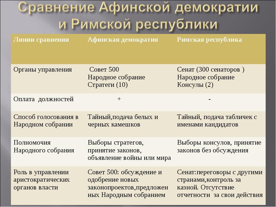 Линии сравненияАфинская демократияРимская республика Органы управления Сов...