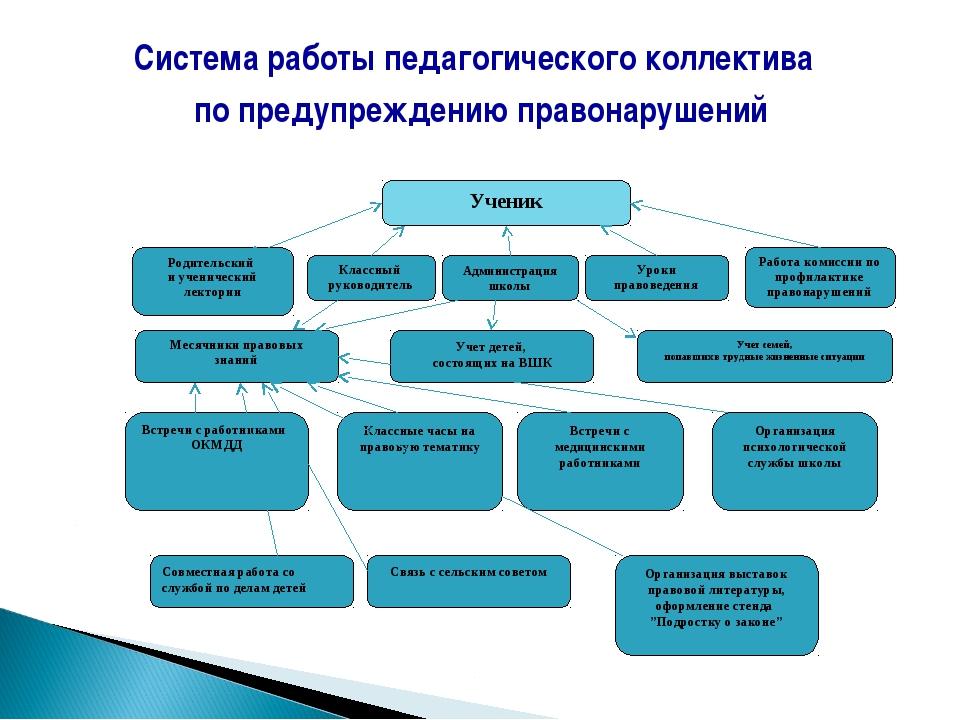 Система работы педагогического коллектива по предупреждению правонарушений Ра...