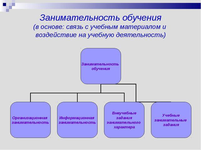 Занимательность обучения (в основе: связь с учебным материалом и воздействие...