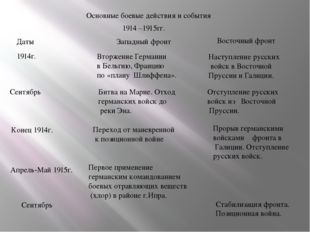 Основные боевые действия и события 1914 –1915гг. Даты Западный фронт Восточны