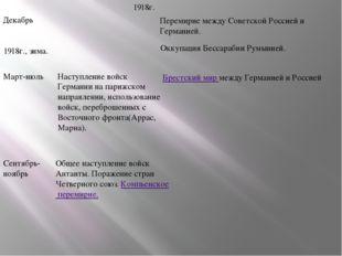Перемирие между Советской Россией и Германией. Декабрь 1918г., зима. Оккупаци