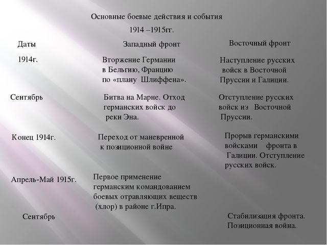 Основные боевые действия и события 1914 –1915гг. Даты Западный фронт Восточны...