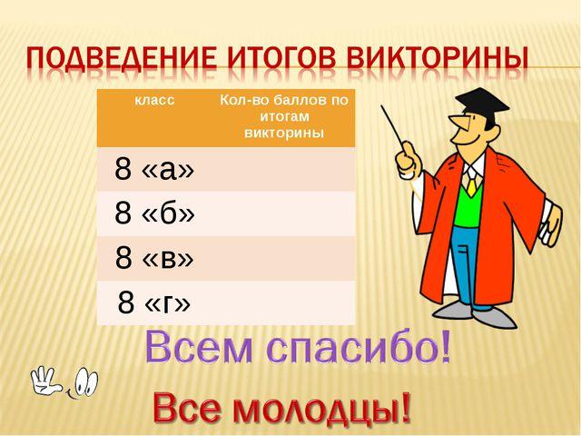 классКол-во баллов по итогам викторины 8 «а» 8 «б» 8 «в» 8 «г»