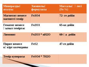 Минералдың аталуы Химиялық формуласы Массалық үлесі(Fe %) Магнетит немесе маг