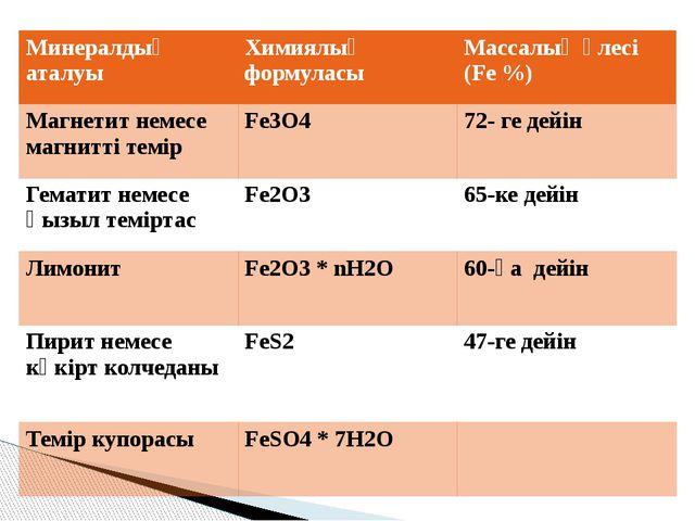 Минералдың аталуы Химиялық формуласы Массалық үлесі(Fe %) Магнетит немесе маг...