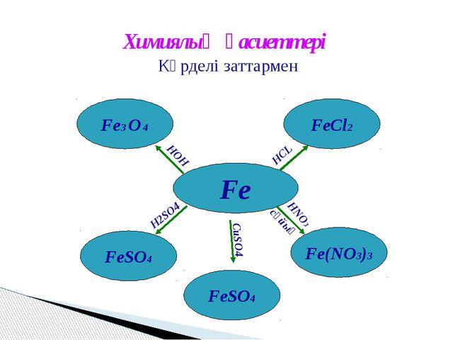 Химиялық қасиеттері Күрделі заттармен Fe Fe(NО3)3 FeCl2 Fe3 O 4 FeSO4 HOH HCL...