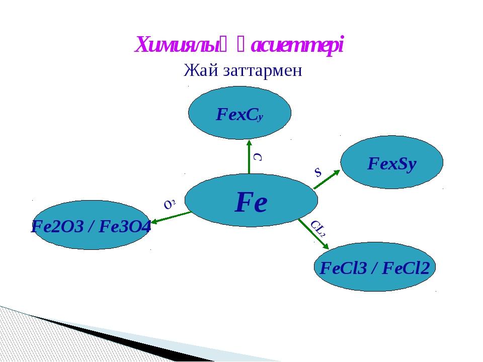 Химиялық қасиеттері Жай заттармен Fe FexSy FeСl3 / FeCl2 Fe2O3 / Fe3O4 FexСy...
