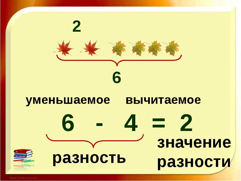 обнаруженный картинка названия компонентов арифметических действий имя