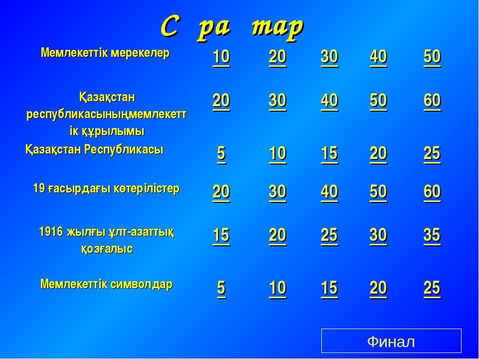 Сұрақтар Финал Мемлекеттік мерекелер 1020304050 Қазақстан республикасыны...