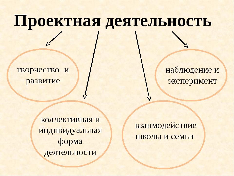 Проектная деятельность  коллективная и индивидуальная форма деятельности на...