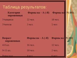 Таблица результатов: Категория опрошенныхФормы на – А (-Я)Формы на –У(-Ю) У
