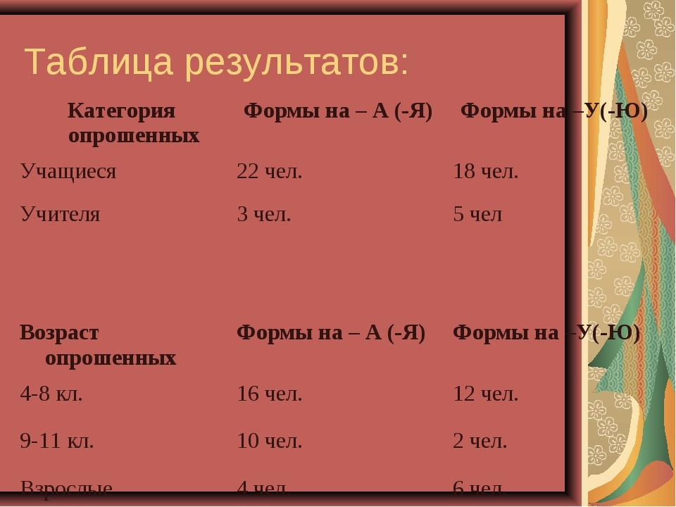 Таблица результатов: Категория опрошенныхФормы на – А (-Я)Формы на –У(-Ю) У...