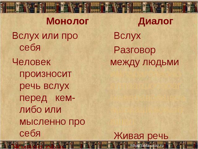 Монолог Вслух или про себя Человек произносит речь вслух перед кем-либо или...