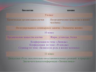 биология химия 9 класс Химическая организация клетки Неорганические вещества