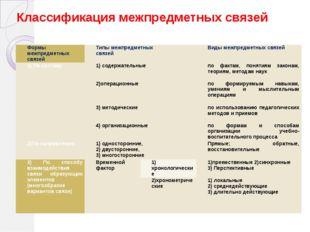 Классификация межпредметных связей Формымежпредметныхсвязей Типымежпредметных