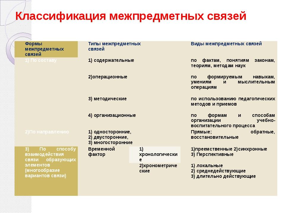 Классификация межпредметных связей Формымежпредметныхсвязей Типымежпредметных...