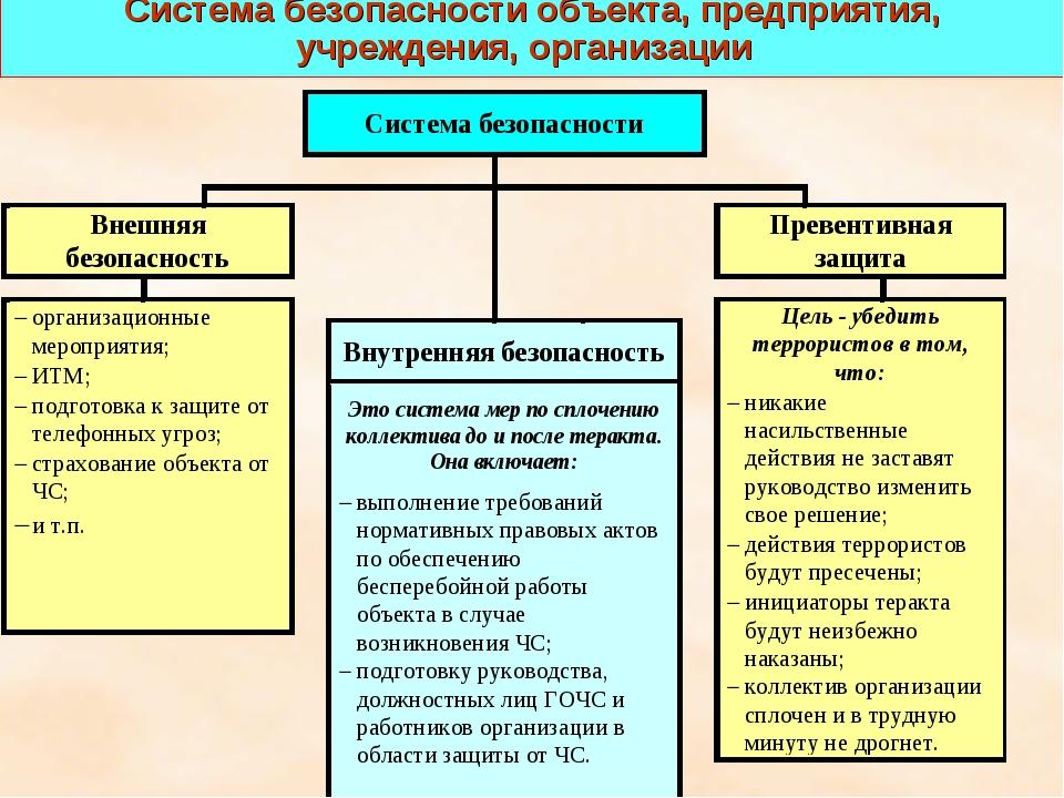 * Система безопасности объекта, предприятия, учреждения, организации