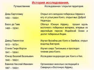 История исследования. Путешественник Исследованная / открытая территория. Ди