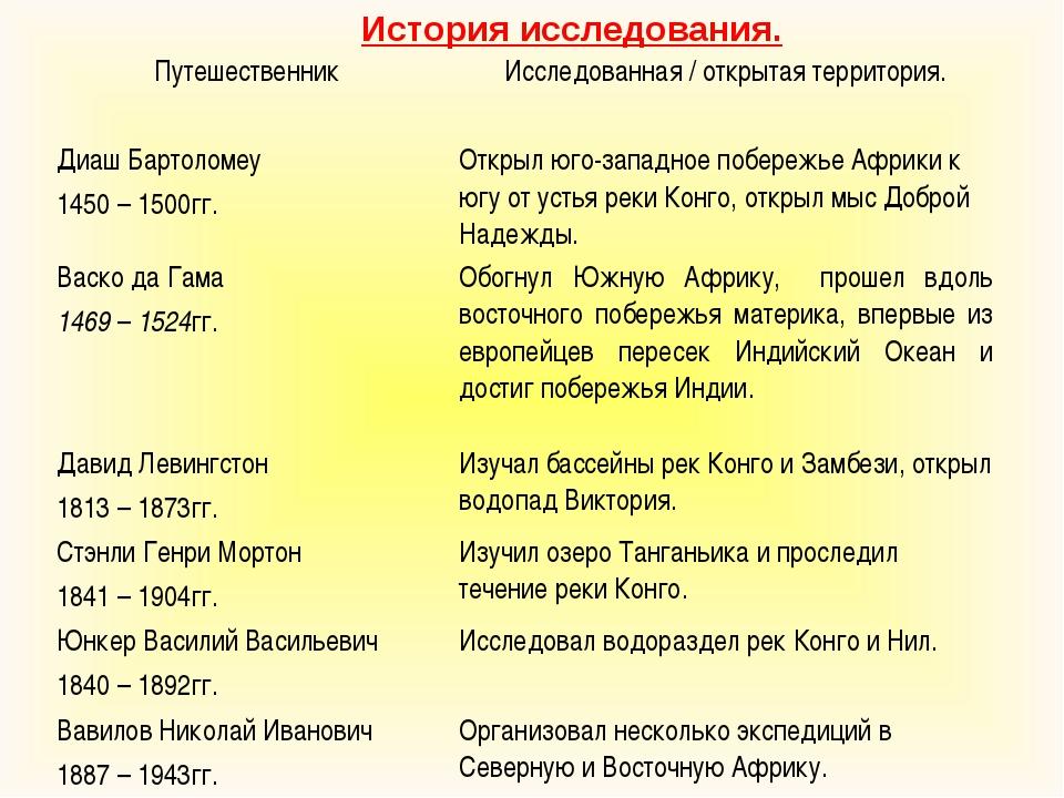 История исследования. Путешественник Исследованная / открытая территория. Ди...
