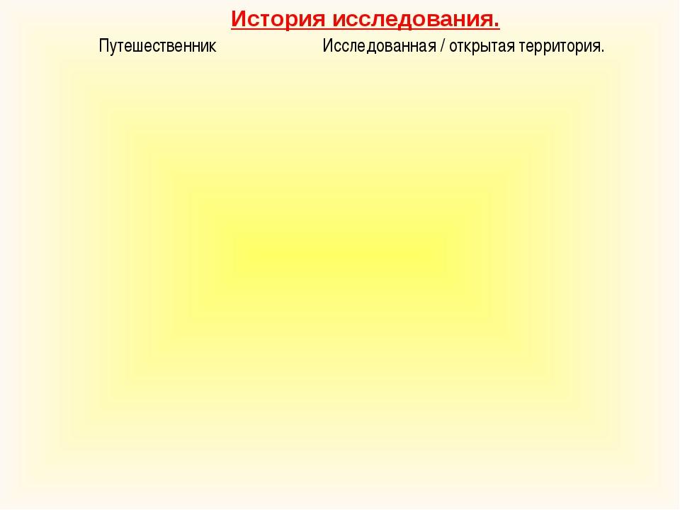 История исследования. Путешественник Исследованная / открытая территория....