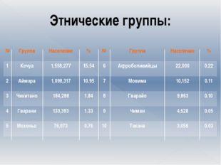 Этнические группы: № Группа Население % № Группа Население % 1 Кечуа 1,558,2