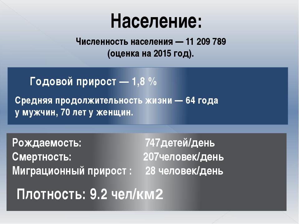Население: Численность населения — 11 209 789 (оценка на 2015 год). Годовой п...