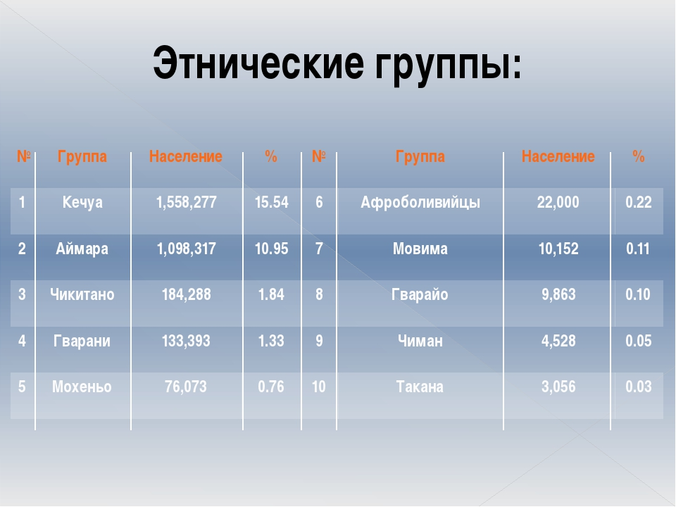 Этнические группы: № Группа Население % № Группа Население % 1 Кечуа 1,558,2...