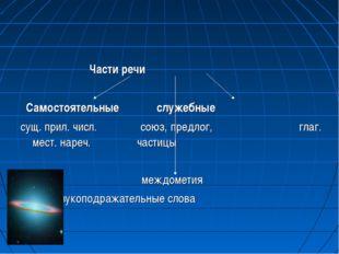 Части речи Самостоятельные служебные сущ. прил. числ. союз, предлог, глаг. м