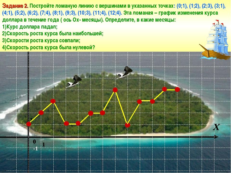 Задание 2. Постройте ломаную линию с вершинами в указанных точках: (0;1), (1;...