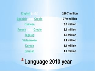 Language 2010 year English(only) 229.7million Spanish, incl.Creole 37.0millio