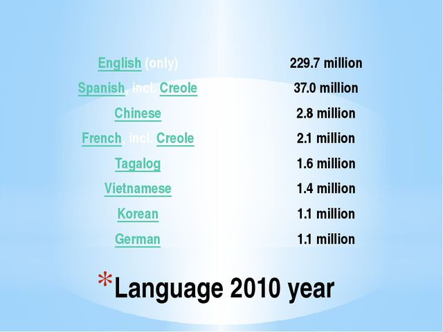 Language 2010 year English(only) 229.7million Spanish, incl.Creole 37.0millio...