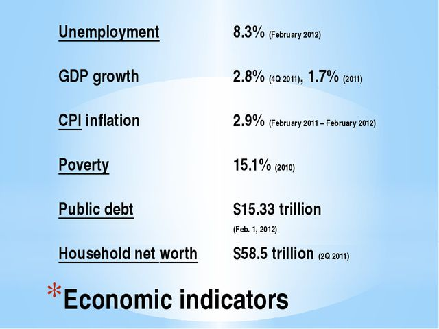 Economic indicators Unemployment 8.3%(February 2012) GDPgrowth 2.8%(4Q 2011),...